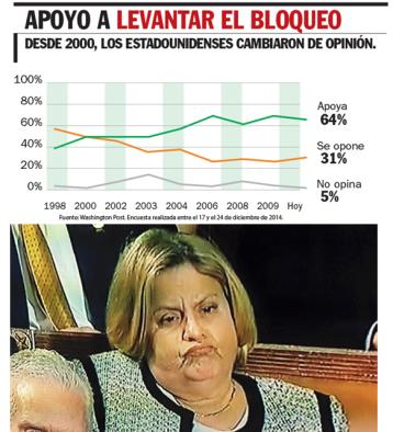 ESTADOUNIDENSES APRUEBAN LEVANTAMIENTO DEL BLOQUEO A CUBA
