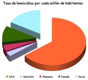 TASA DE HOMICIDIOS EN USA