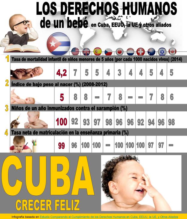 infografia ddhh bebe cubano