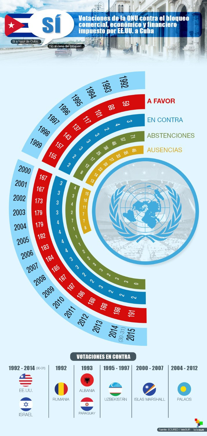 infografia-votaciononubloqueocuba-jpg_349407698